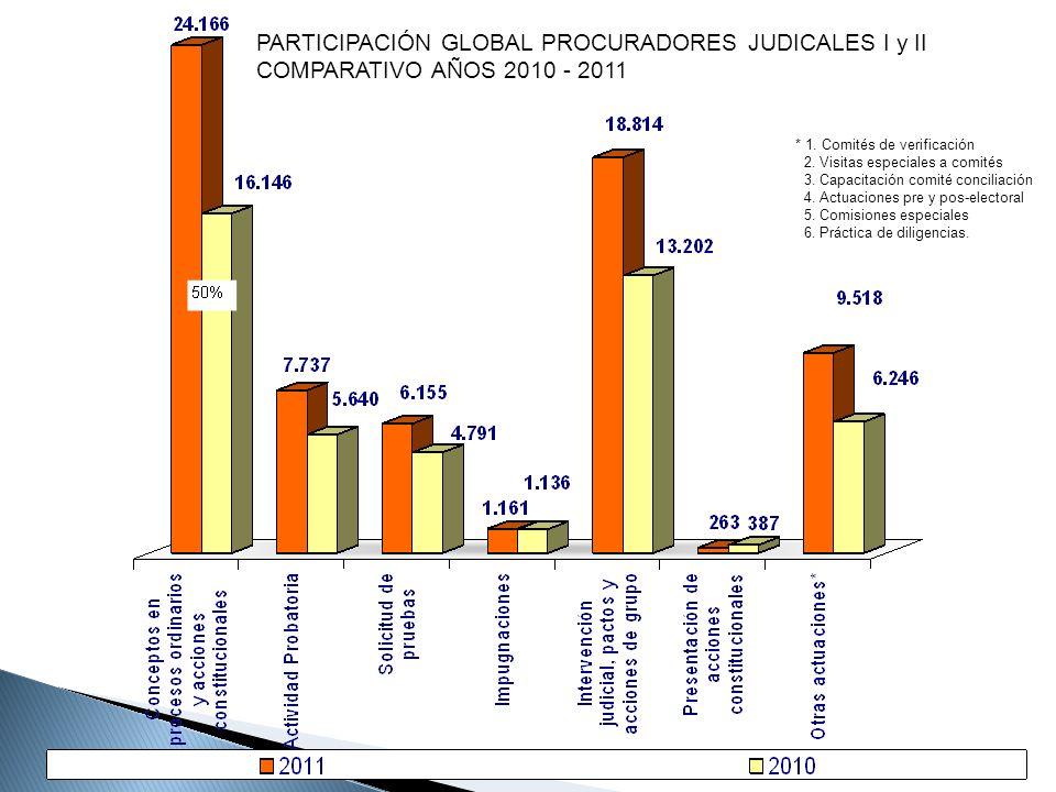 PARTICIPACIÓN GLOBAL PROCURADORES JUDICALES I y II