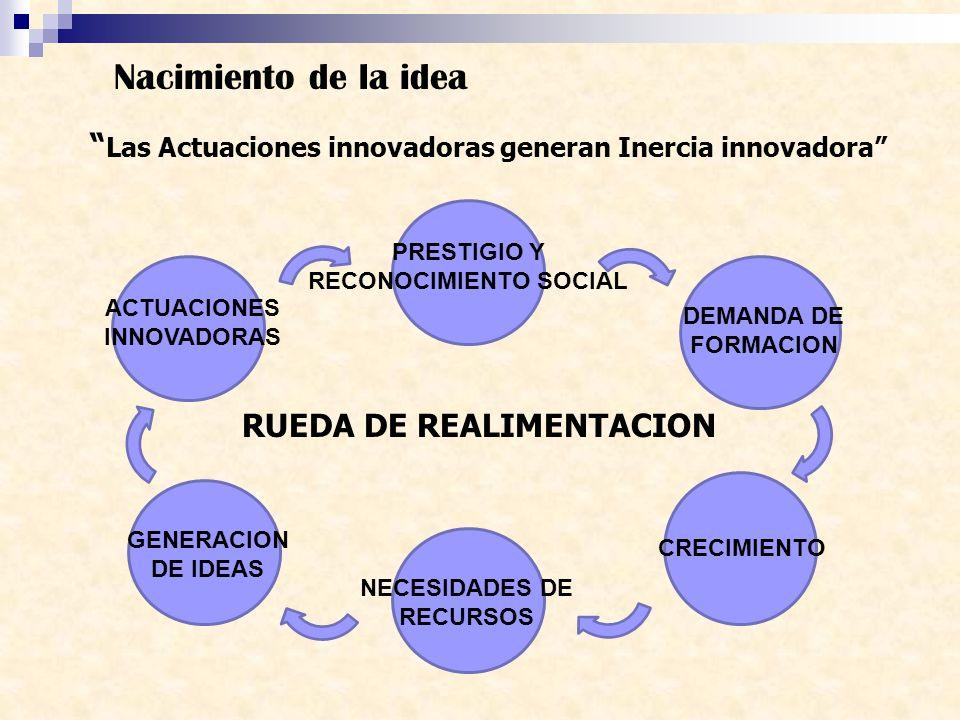 Nacimiento de la idea Las Actuaciones innovadoras generan Inercia innovadora PRESTIGIO Y RECONOCIMIENTO SOCIAL.