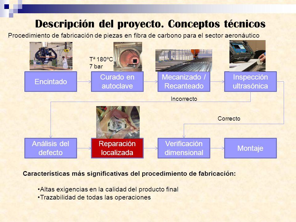 Descripción del proyecto. Conceptos técnicos