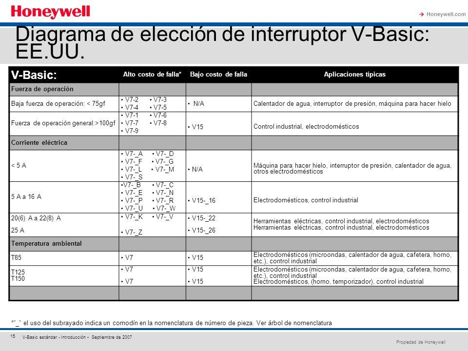Diagrama de elección de interruptor V-Basic: EE.UU.