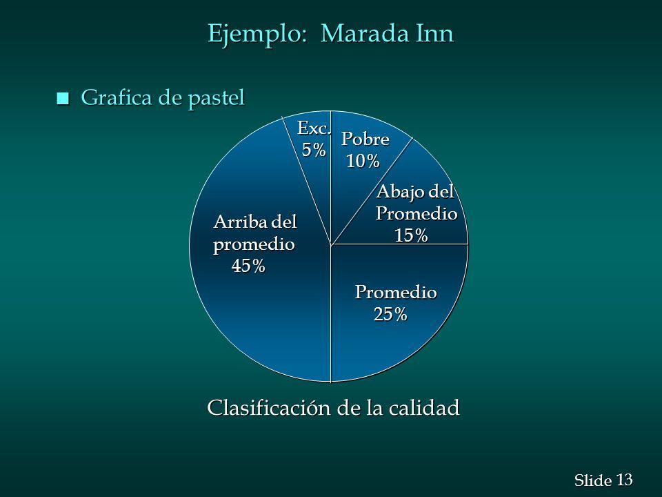 Ejemplo: Marada Inn Grafica de pastel Exc. 5% Pobre 10% Abajo del
