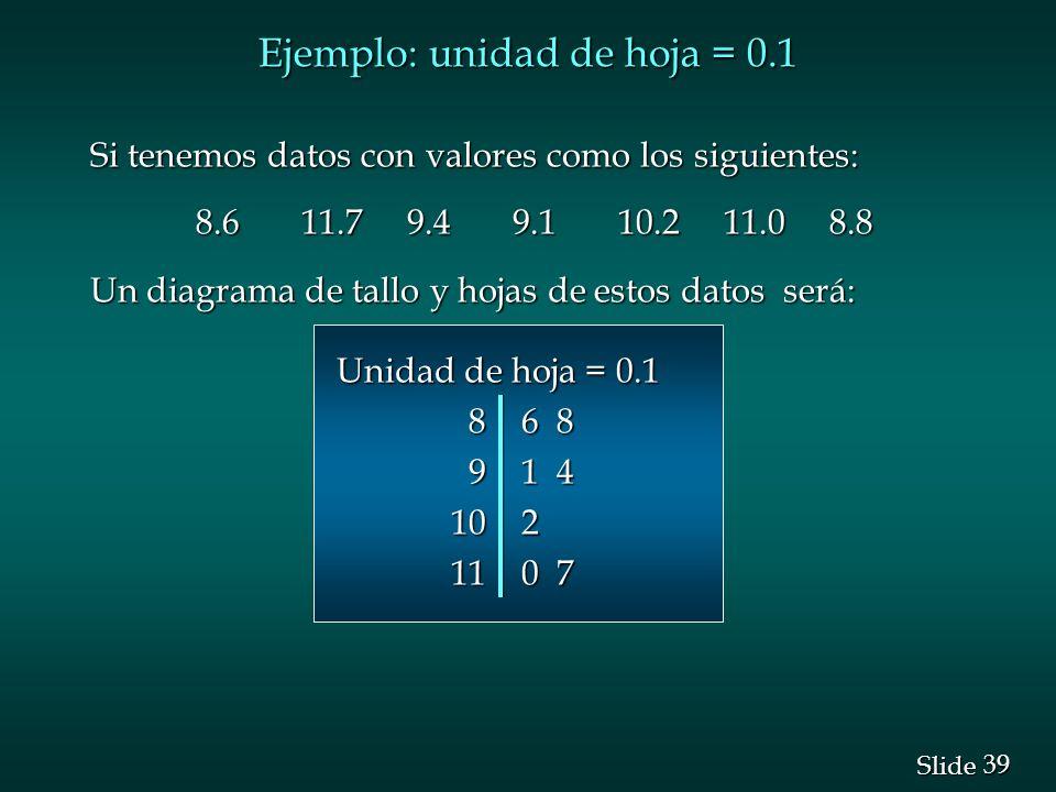 Ejemplo: unidad de hoja = 0.1