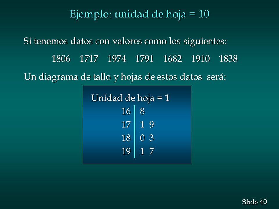 Ejemplo: unidad de hoja = 10