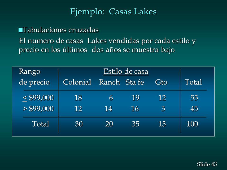 Ejemplo: Casas Lakes Tabulaciones cruzadas