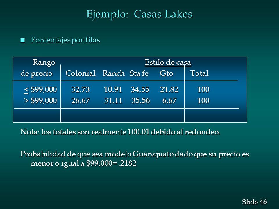 Ejemplo: Casas Lakes Porcentajes por filas Rango Estilo de casa