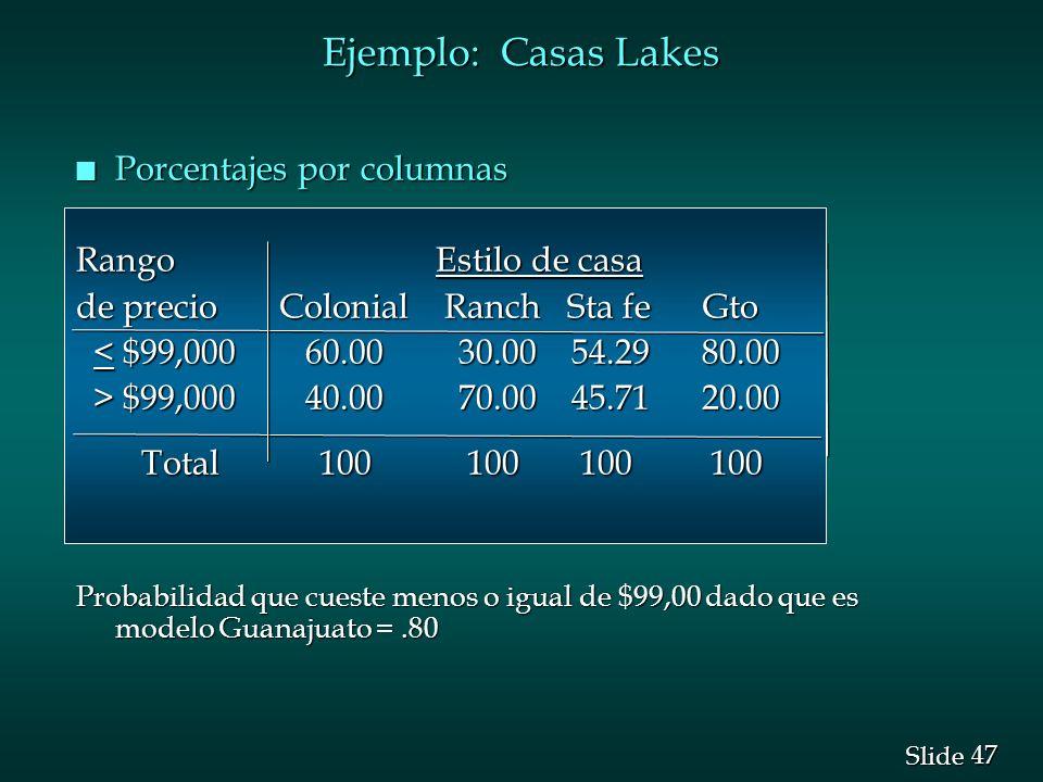 Ejemplo: Casas Lakes Porcentajes por columnas Rango Estilo de casa