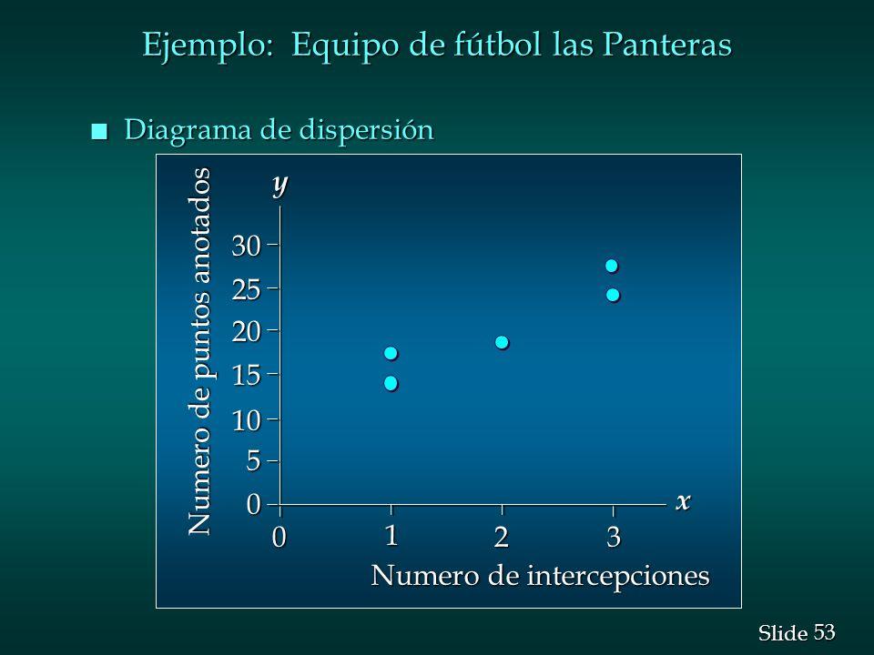 Ejemplo: Equipo de fútbol las Panteras