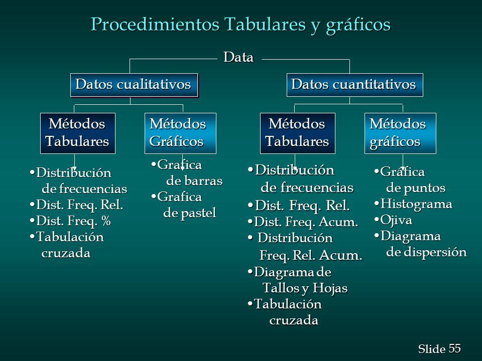 Procedimientos Tabulares y gráficos