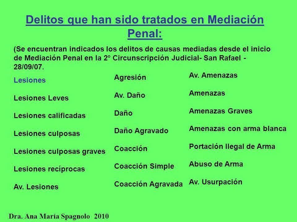 Delitos que han sido tratados en Mediación Penal:
