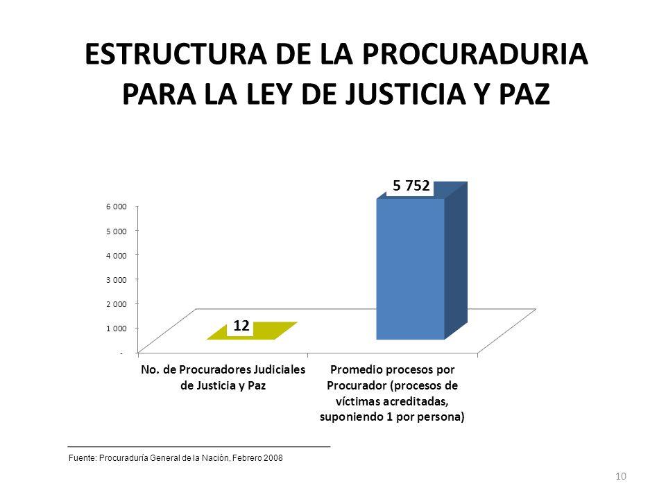 ESTRUCTURA DE LA PROCURADURIA PARA LA LEY DE JUSTICIA Y PAZ