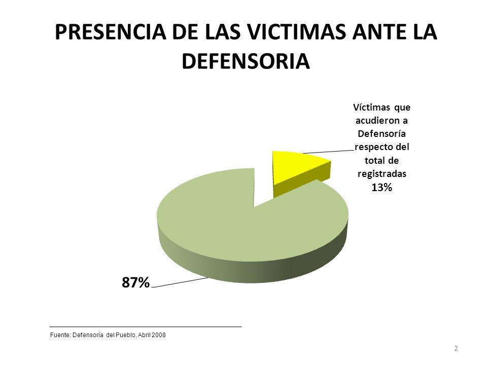 PRESENCIA DE LAS VICTIMAS ANTE LA DEFENSORIA