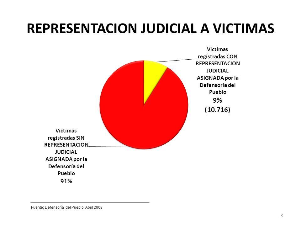 REPRESENTACION JUDICIAL A VICTIMAS