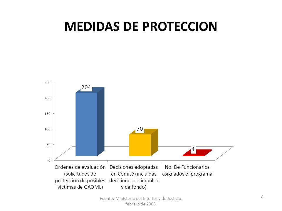 Fuente: Ministerio del Interior y de Justicia, febrero de 2008.