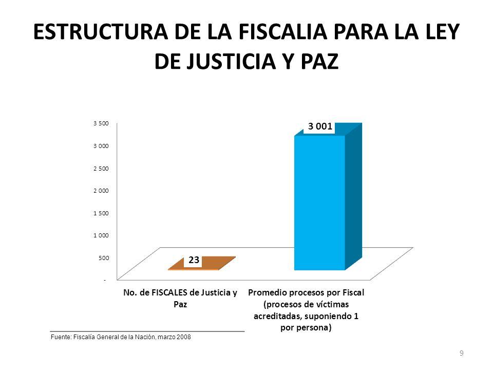 ESTRUCTURA DE LA FISCALIA PARA LA LEY DE JUSTICIA Y PAZ