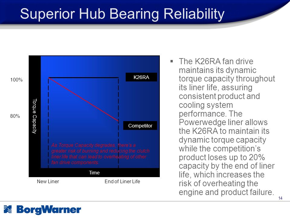 Superior Hub Bearing Reliability