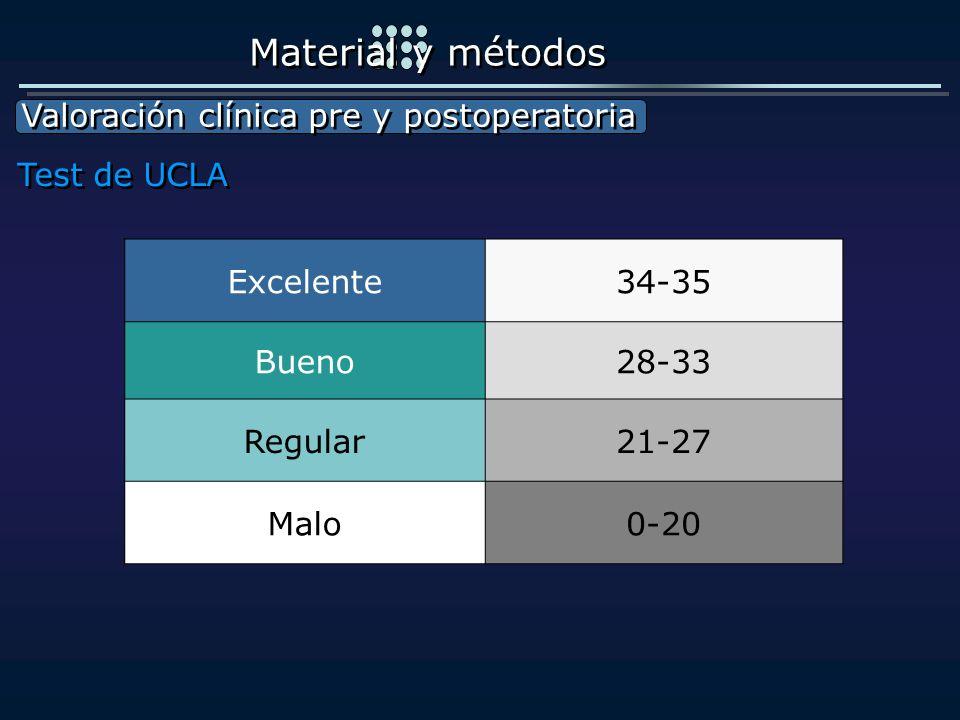Material y métodos Valoración clínica pre y postoperatoria