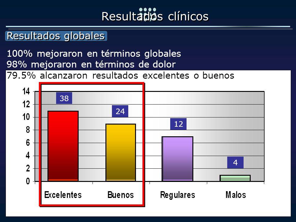 Resultados clínicos Resultados globales