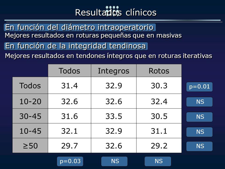 Resultados clínicos En función del diámetro intraoperatorio