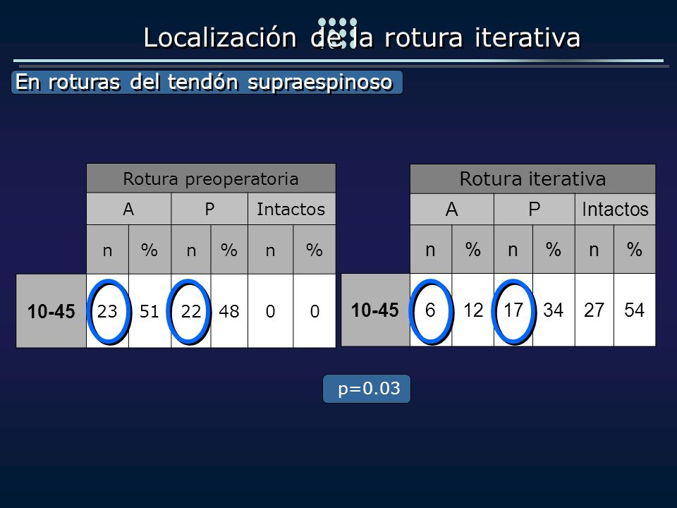 Localización de la rotura iterativa