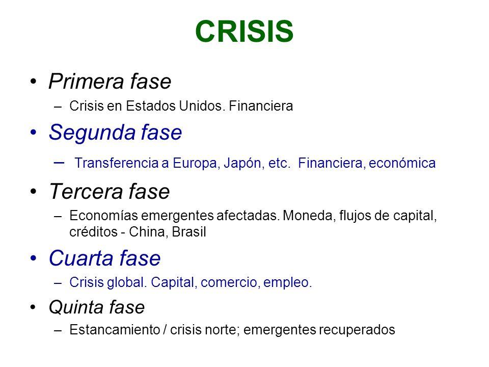 CRISIS Primera fase Segunda fase Tercera fase Cuarta fase