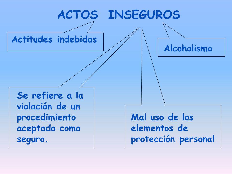 ACTOS INSEGUROS Actitudes indebidas Alcoholismo
