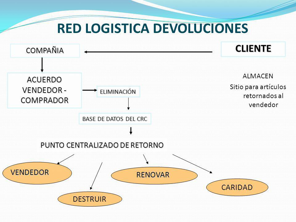 RED LOGISTICA DEVOLUCIONES