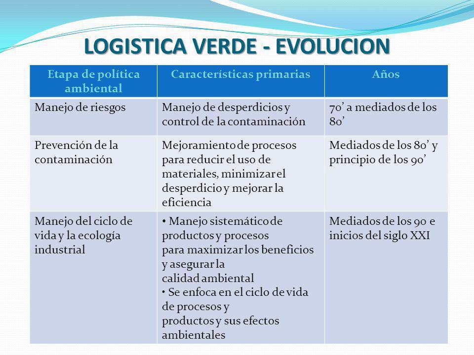 LOGISTICA VERDE - EVOLUCION