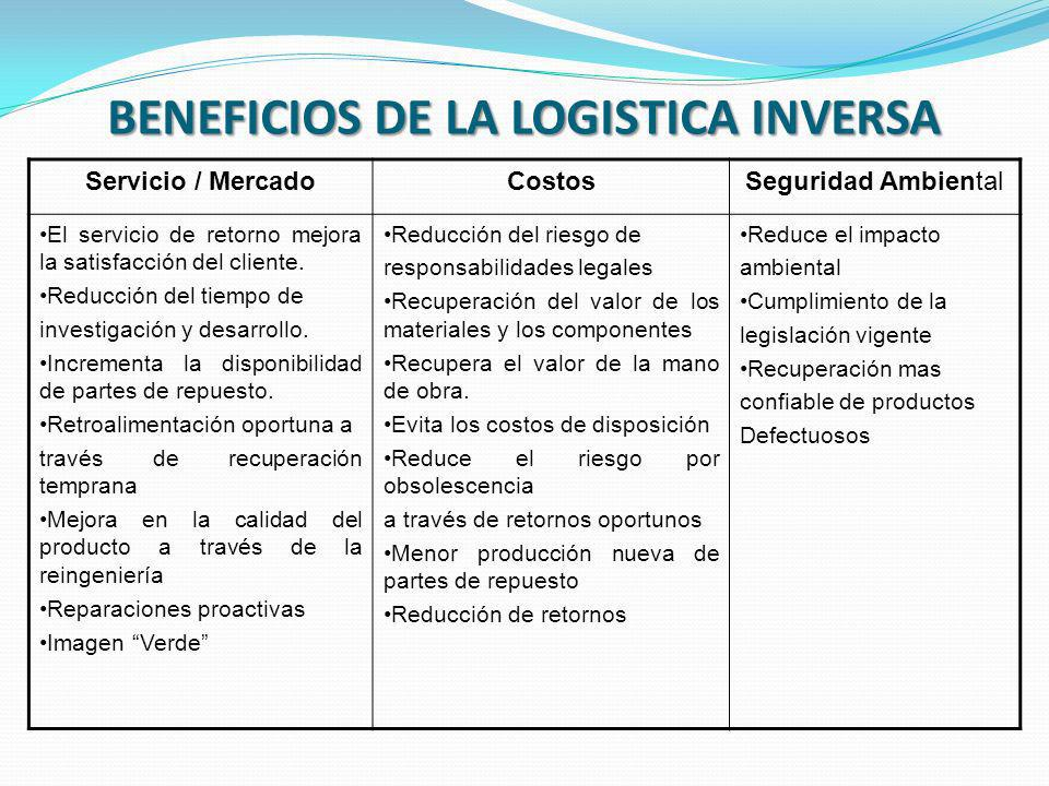BENEFICIOS DE LA LOGISTICA INVERSA