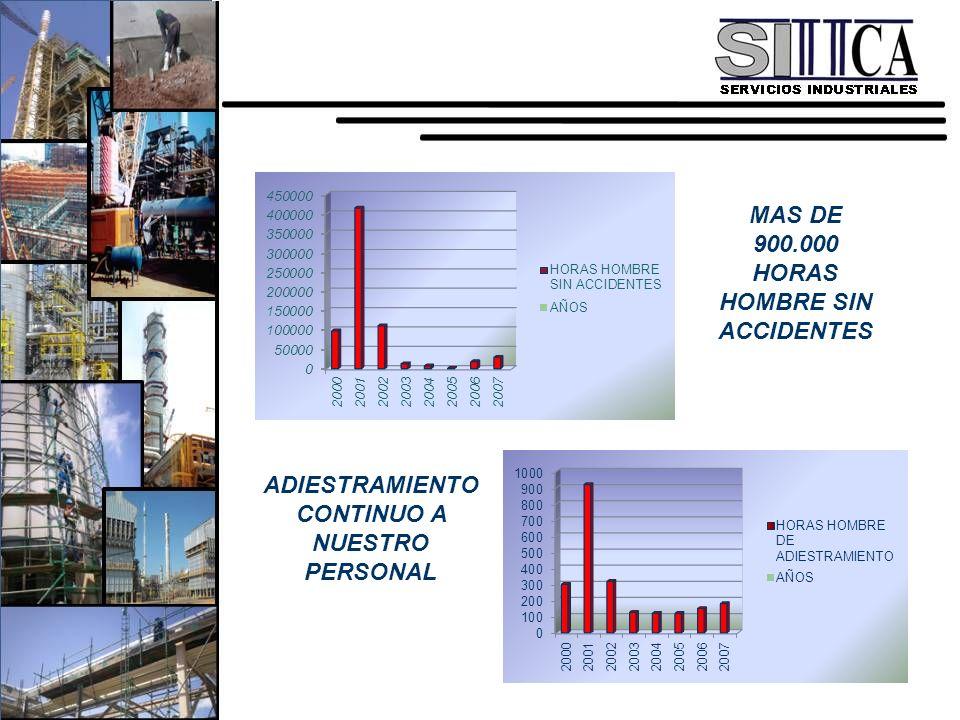 MAS DE 900.000 HORAS HOMBRE SIN ACCIDENTES