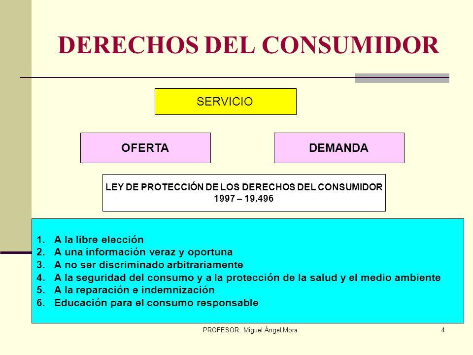 DERECHOS DEL CONSUMIDOR