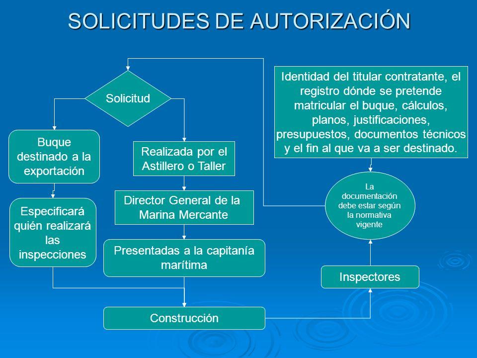 SOLICITUDES DE AUTORIZACIÓN