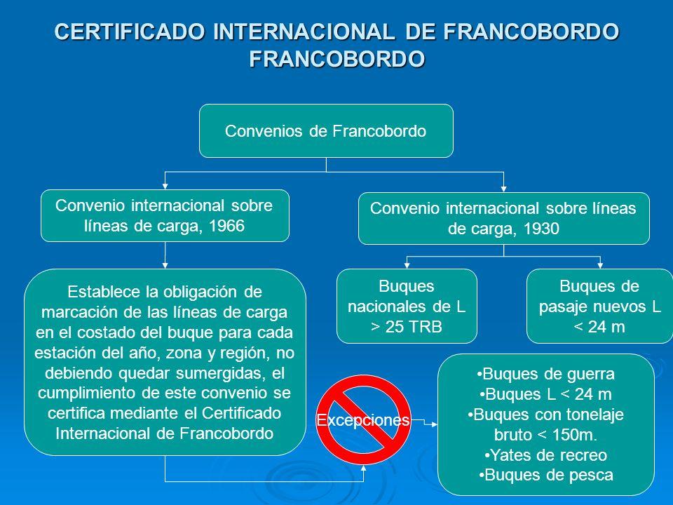 CERTIFICADO INTERNACIONAL DE FRANCOBORDO FRANCOBORDO
