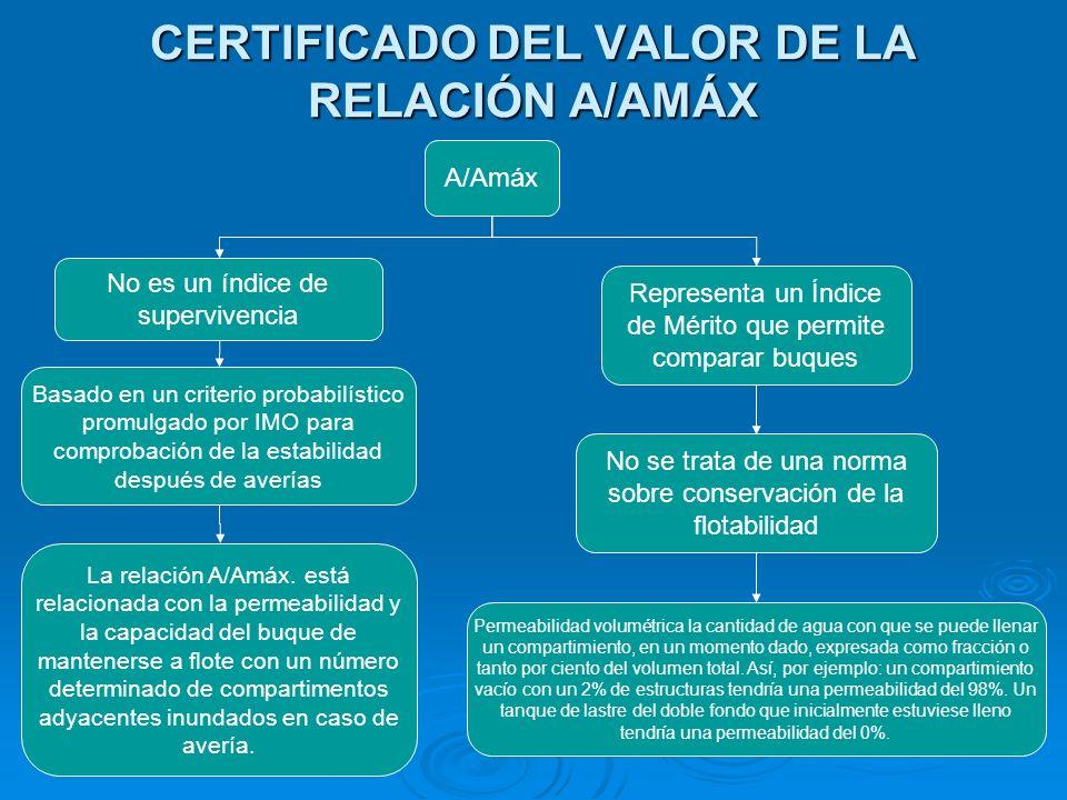 CERTIFICADO DEL VALOR DE LA RELACIÓN A/AMÁX