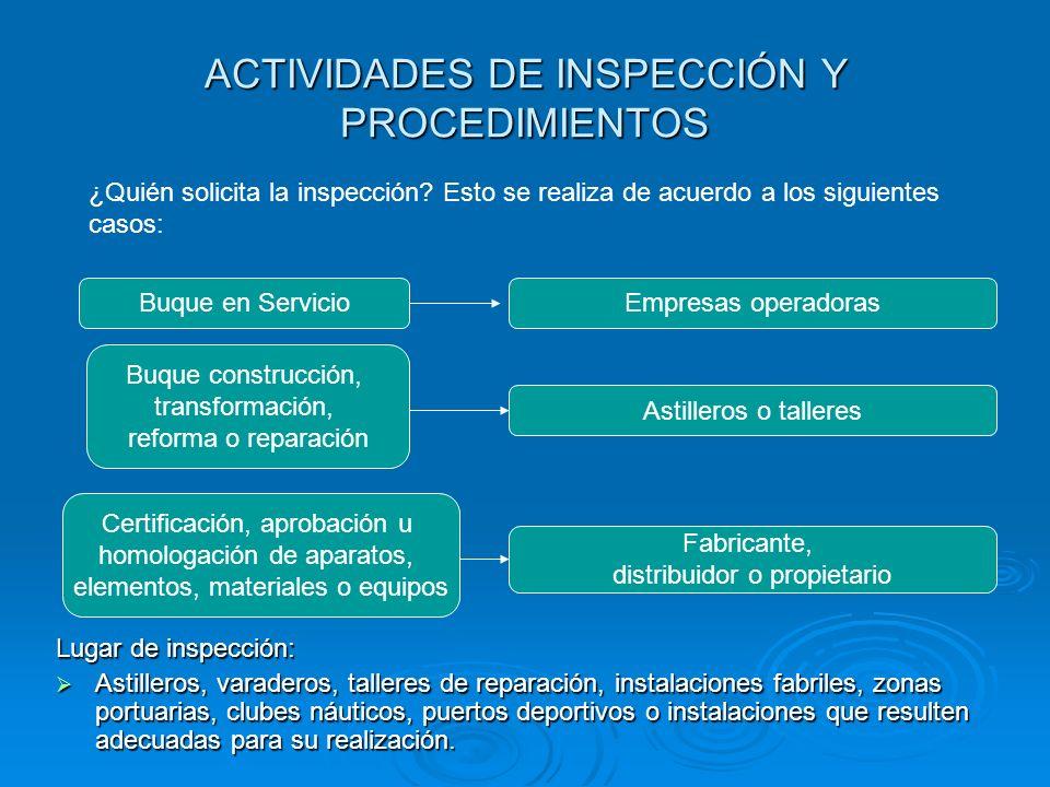 ACTIVIDADES DE INSPECCIÓN Y PROCEDIMIENTOS