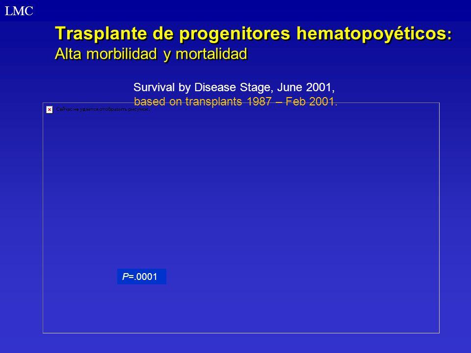 LMC Trasplante de progenitores hematopoyéticos: Alta morbilidad y mortalidad.