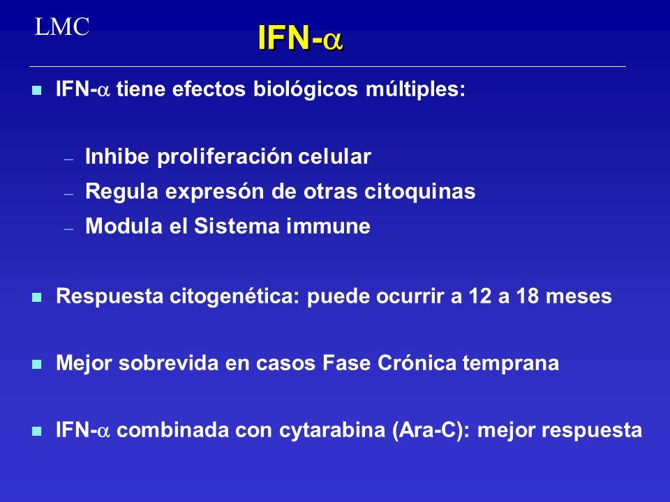 IFN- LMC Inhibe proliferación celular