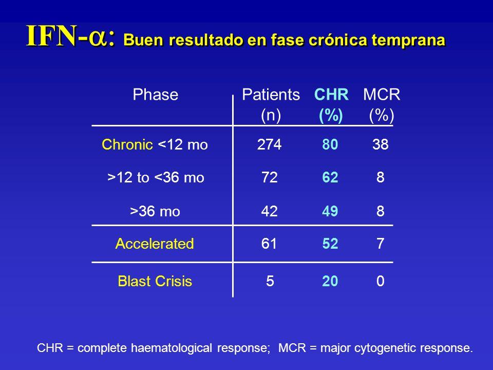 IFN-a: Buen resultado en fase crónica temprana