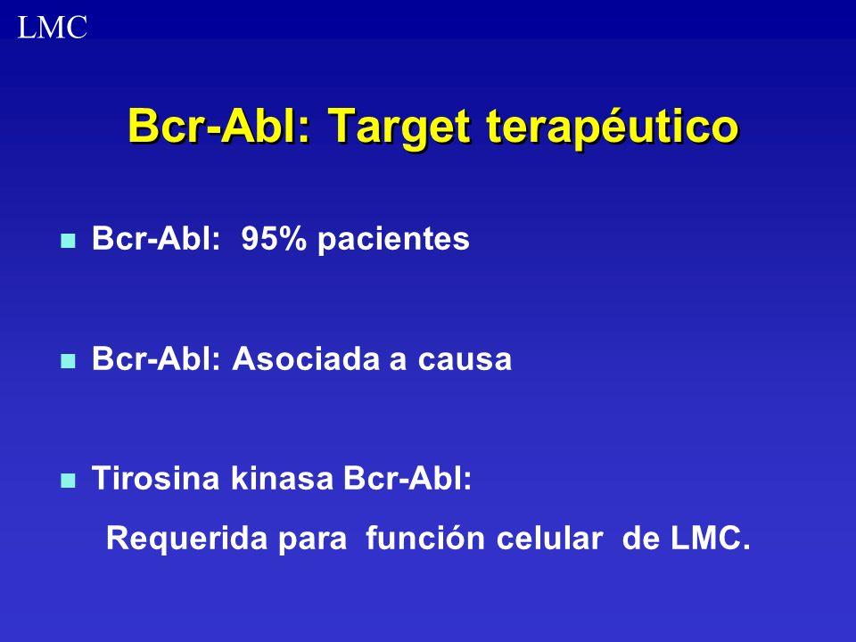 Bcr-Abl: Target terapéutico