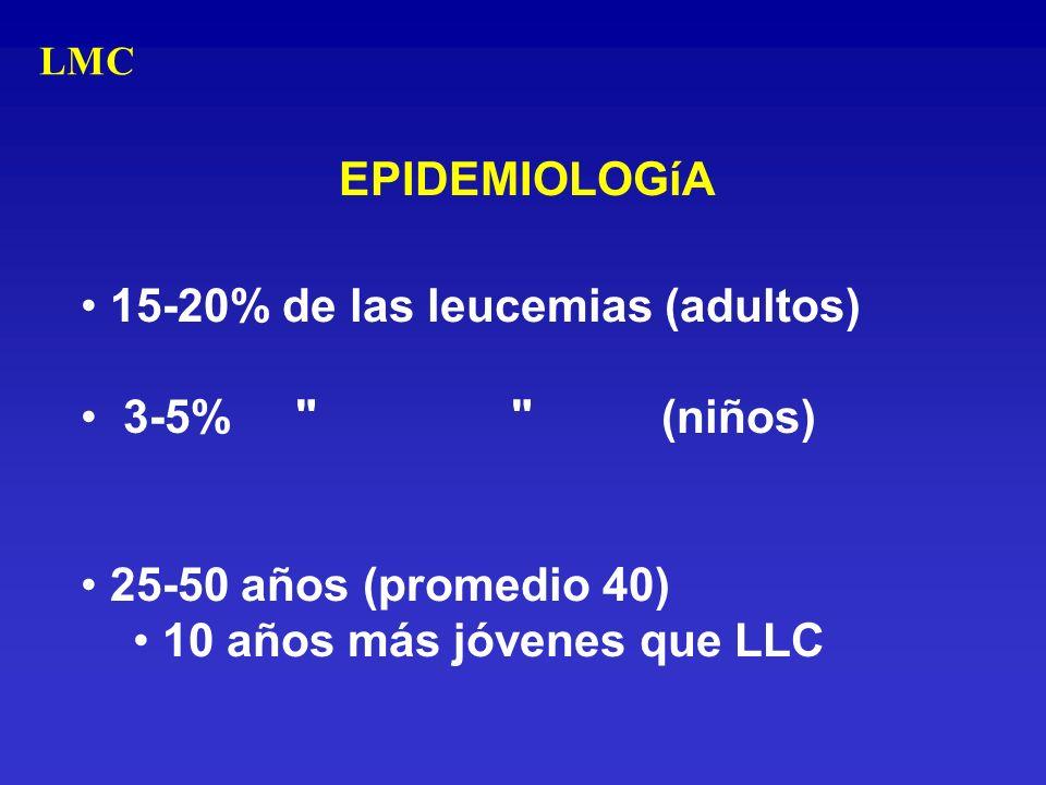 15-20% de las leucemias (adultos) 3-5% (niños)