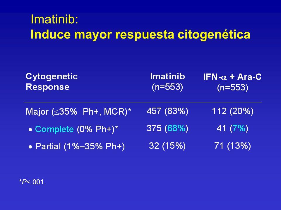 Imatinib: Induce mayor respuesta citogenética