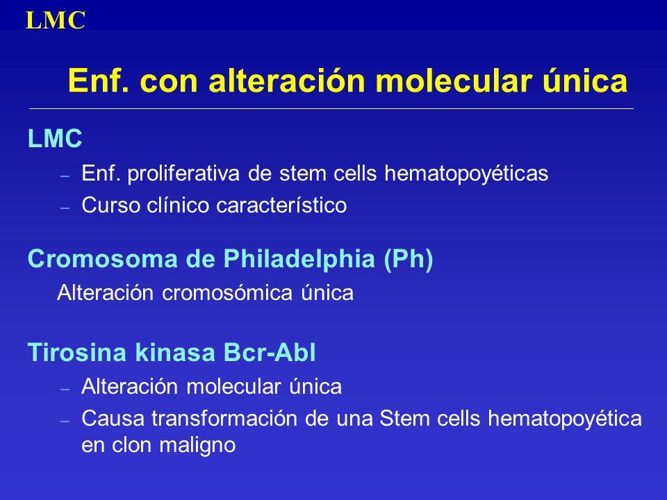 Enf. con alteración molecular única