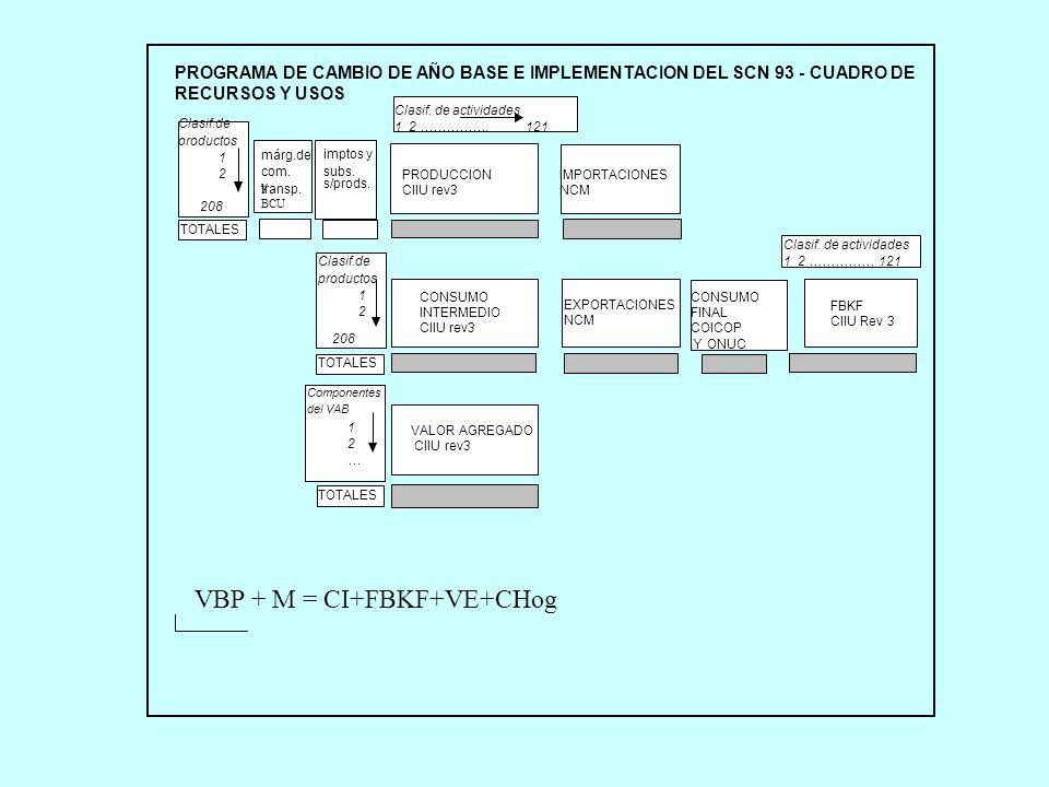 VBP + M = CI+FBKF+VE+CHog