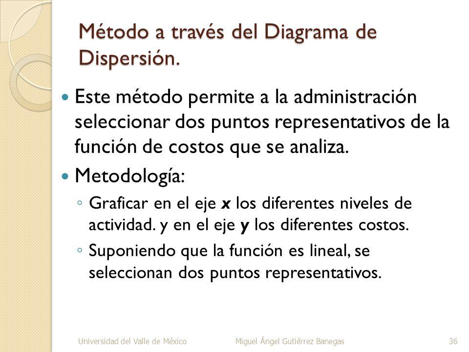 Método a través del Diagrama de Dispersión.