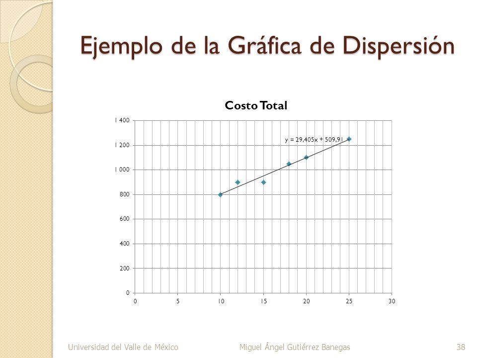 Ejemplo de la Gráfica de Dispersión