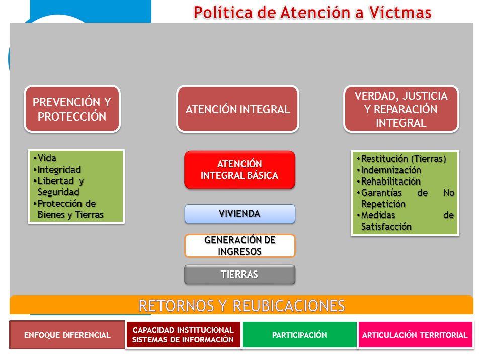 Política de Atención a Víctmas