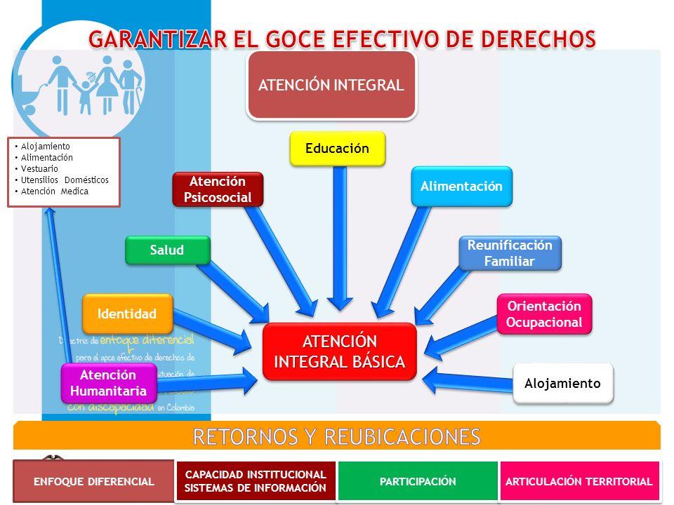 GARANTIZAR EL GOCE EFECTIVO DE DERECHOS