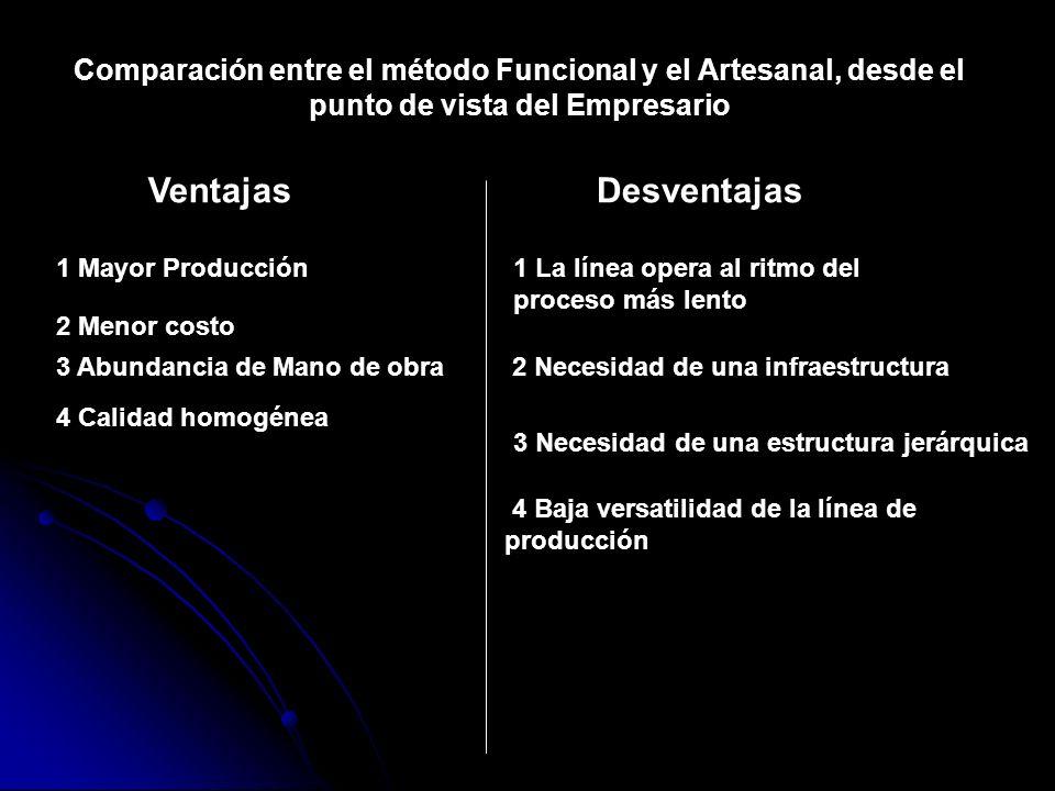 Comparación entre el método Funcional y el Artesanal, desde el punto de vista del Empresario