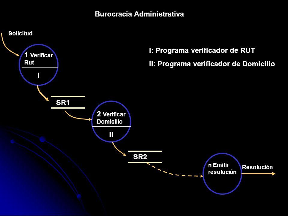 Burocracia Administrativa
