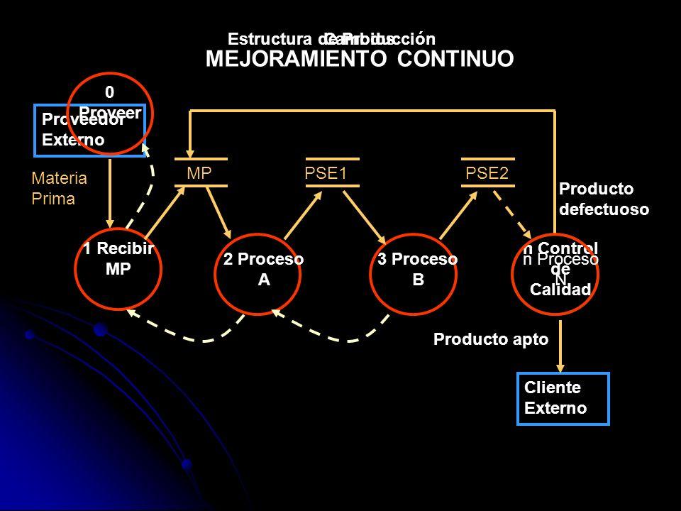 Estructura de Producción MEJORAMIENTO CONTINUO