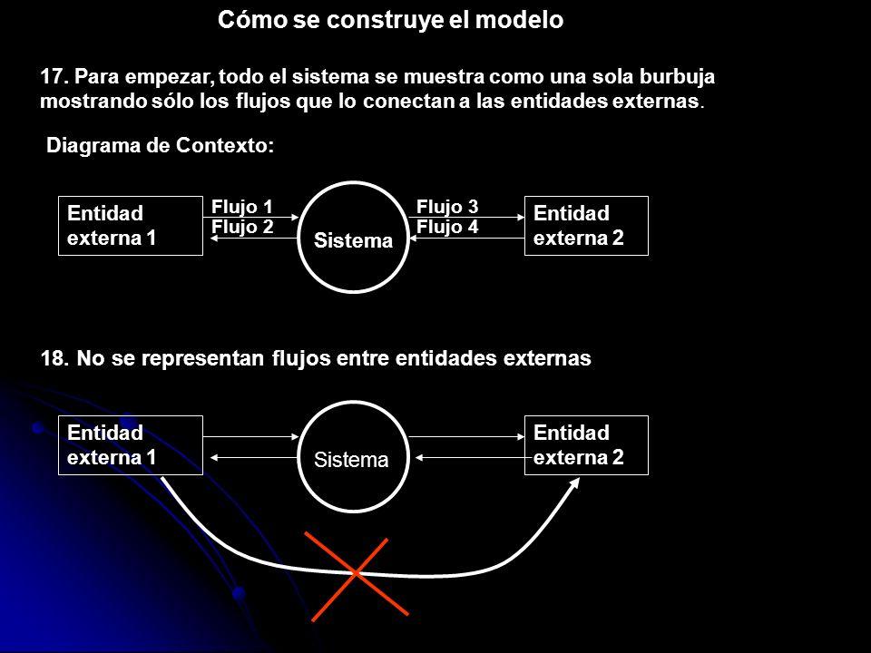 Cómo se construye el modelo